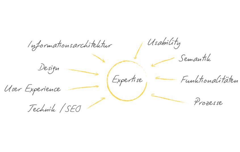 Website-Expertise